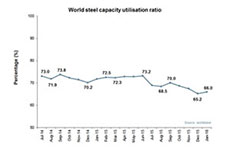 January 2016 crude steel production update