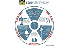 World Steel Safety Day becomes annual event