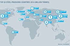 World Steel releases 2015 steel figures