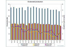 worldsteel: February 2016 crude steel production