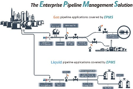 Yokogawa receives order for fuel pipeline system