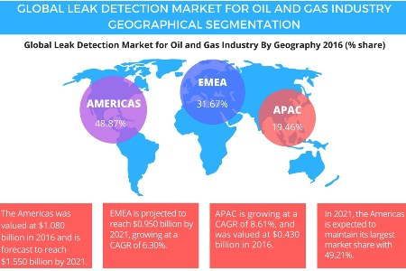 Technavio predicts growth in oil and gas leak detection market