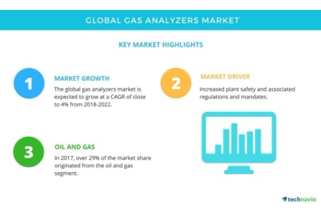 Global gas analysers market: new report published