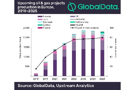 GlobalData: 81 new oil and gas projects in Europe by 2025