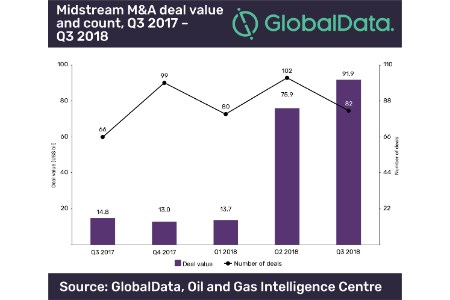 Midstream mergers and acquisitions for 3Q18
