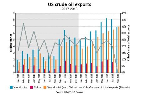 No US crude oil exports to China for second month in a row