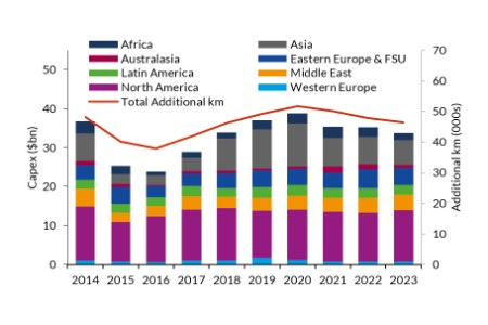 Forecast of the global onshore pipelines market