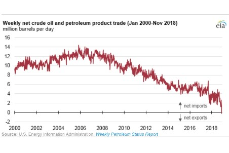 For one week in November the US was a net crude exporter