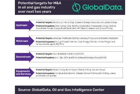 M&As helped oil and gas companies survive last five years