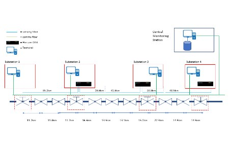 Pipeline intrusion detection system: case study