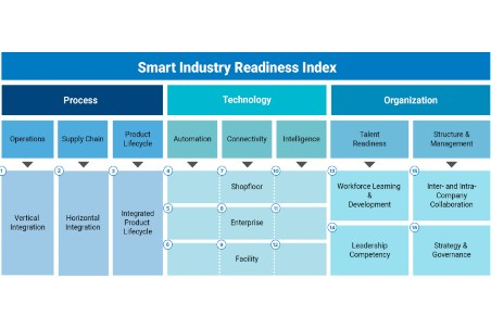 Leading Industry 4.0 players collaborate