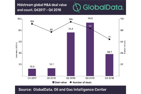 Midstream M&A deals declined in 4Q18
