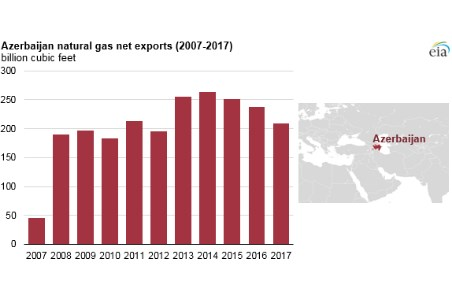 EIA: Azerbaijan natural gas report