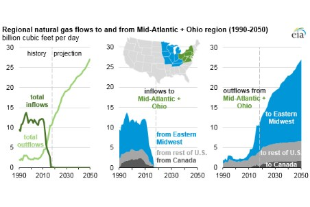 Appalachia gas production increase affects gas flow