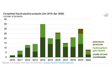 EIA's liquids pipeline database details US infrastructure changes in 10 years