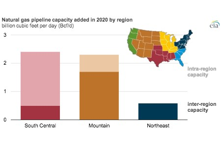 EIA: US natural gas capacity update for first half of 2020