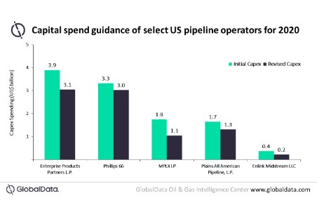 COVID-19 forces US pipeline operators to adopt conservative strategies