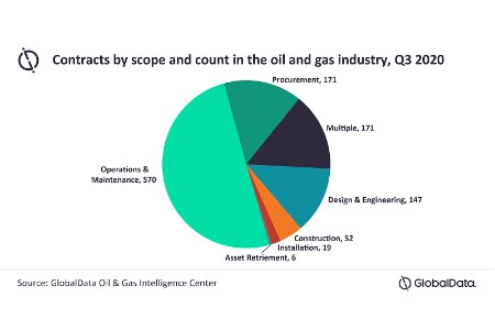 Global oil and gas contract activity: marginal increase in 3Q20