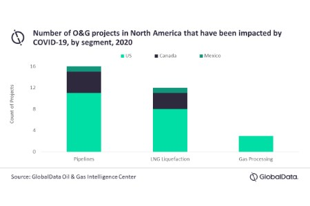 70% of North American projects impacted by COVID-19 are in the US