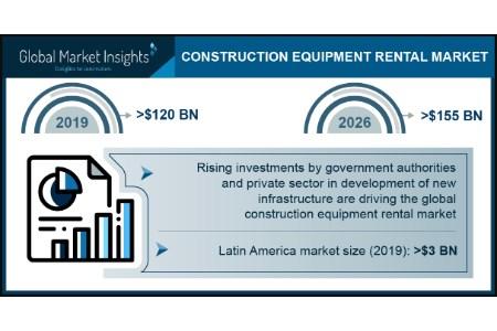 Construction equipment rental market forecast