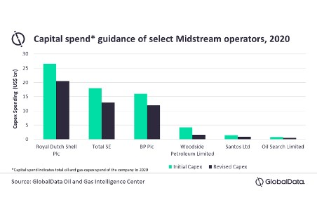 Diminished imports from top consumers further dent APAC midstream sector growth, says GlobalData