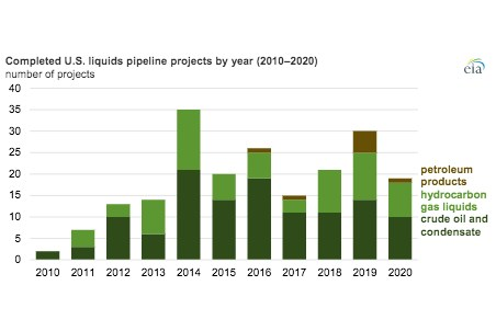EIA's liquids pipeline database: update on US pipeline projects