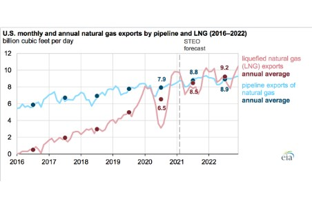 Annual US LNG exports forecast to exceed pipeline exports in 2022