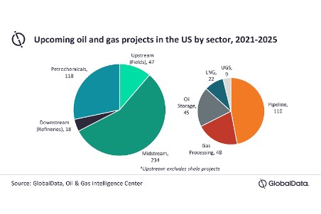 US to dominate oil and gas project starts in North America by 2025