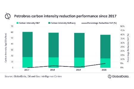 GlobalData: Petrobras must invest in renewables to meet emission targets