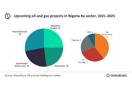GlobalData: Nigeria to account for 23% of upcoming oil and gas projects in Africa by 2025