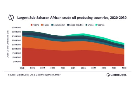 GlobalData: Uganda holds potential to be top five oil producer in  Sub-Saharan Africa