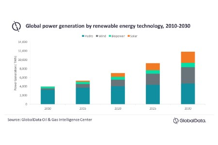 GlobalData: oil majors pursue renewable power projects in new trend