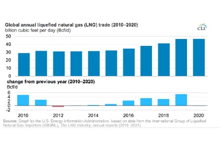 Global LNG trade was flat in 2020 amid pandemic