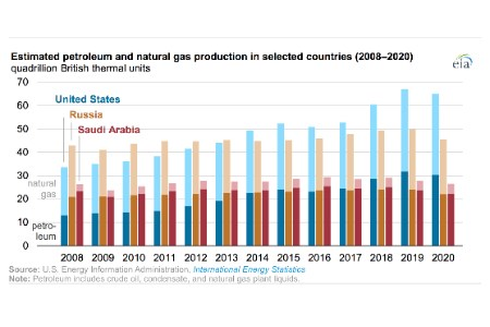 US continued to lead global petroleum and natural gas production in 2020