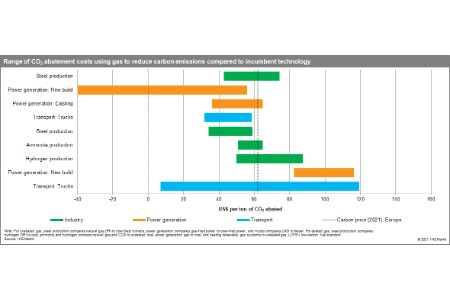 IHS Markit: conversion of natural gas pipelines will support emissions goals