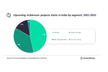 India to account for over one-third midstream project starts in Asia by 2025, says GlobalData